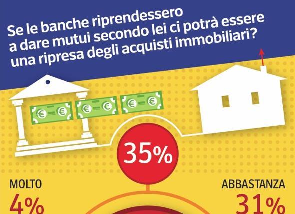 prestiti e mutui
