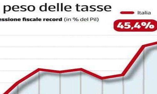 Le tasse in italia non sono più sostenibili, basta!